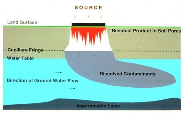 essay groundwater polluted
